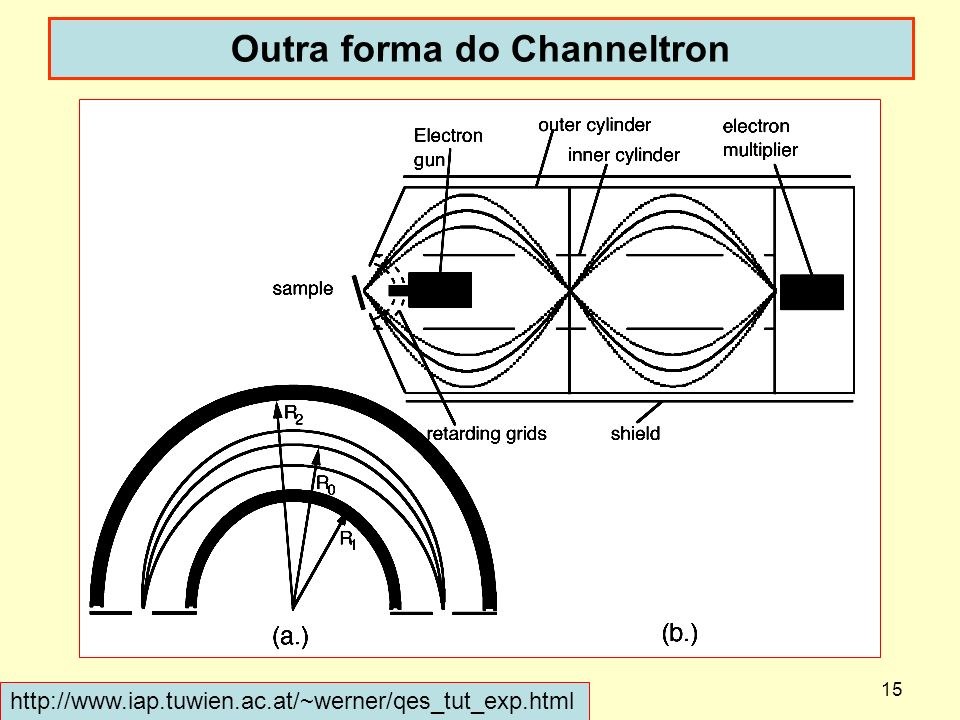 15 Outra forma do Channeltron dispoptic 2013 http://www.iap.tuwien.ac.at/~werner/qes_tut_exp.html