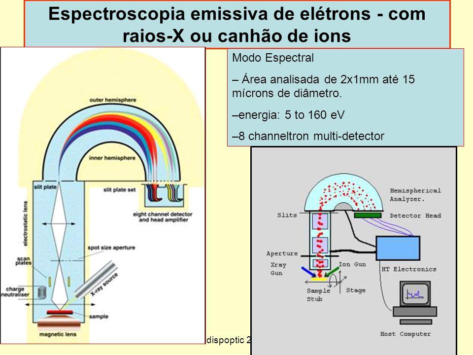 22 Espectroscopia emissiva de elétrons - com raios-X ou canhão de ions Modo Espectral – Área analisada de 2x1mm até 15 mícrons de diâmetro. –energia: