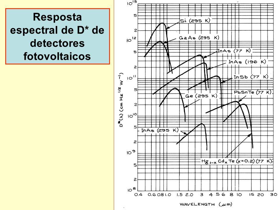 25 Resposta espectral de D* de detectores fotovoltaicos