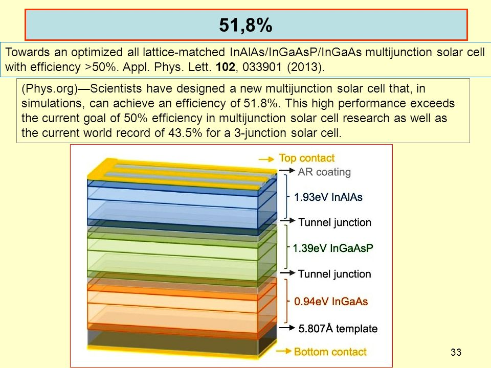 51,8% dispoptic 201333 (Phys.org)Scientists have designed a new multijunction solar cell that, in simulations, can achieve an efficiency of 51.8%.
