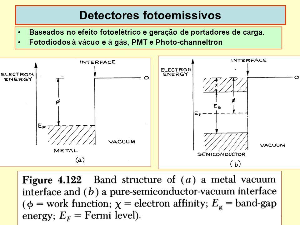 4 Detectores fotoemissivos Baseados no efeito fotoelétrico e geração de portadores de carga. Fotodiodos à vácuo e à gás, PMT e Photo-channeltron dispo