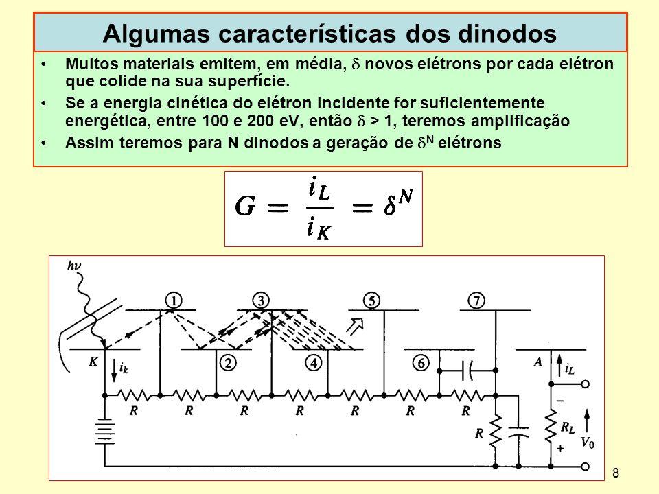 8 Algumas características dos dinodos Muitos materiais emitem, em média, novos elétrons por cada elétron que colide na sua superfície. Se a energia ci