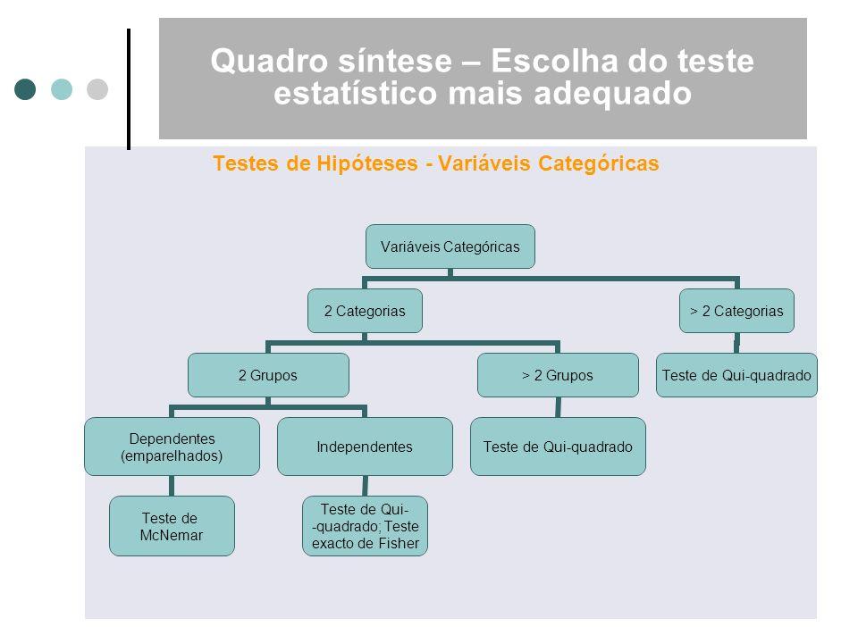 Quadro síntese – Escolha do teste estatístico mais adequado Testes de Hipóteses - Variáveis Categóricas