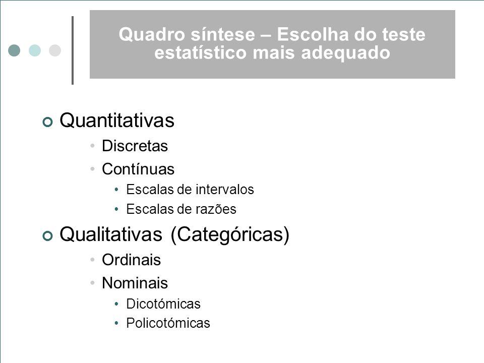 Quadro síntese – Escolha do teste estatístico mais adequado Quantitativas Discretas Contínuas Escalas de intervalos Escalas de razões Qualitativas (Ca
