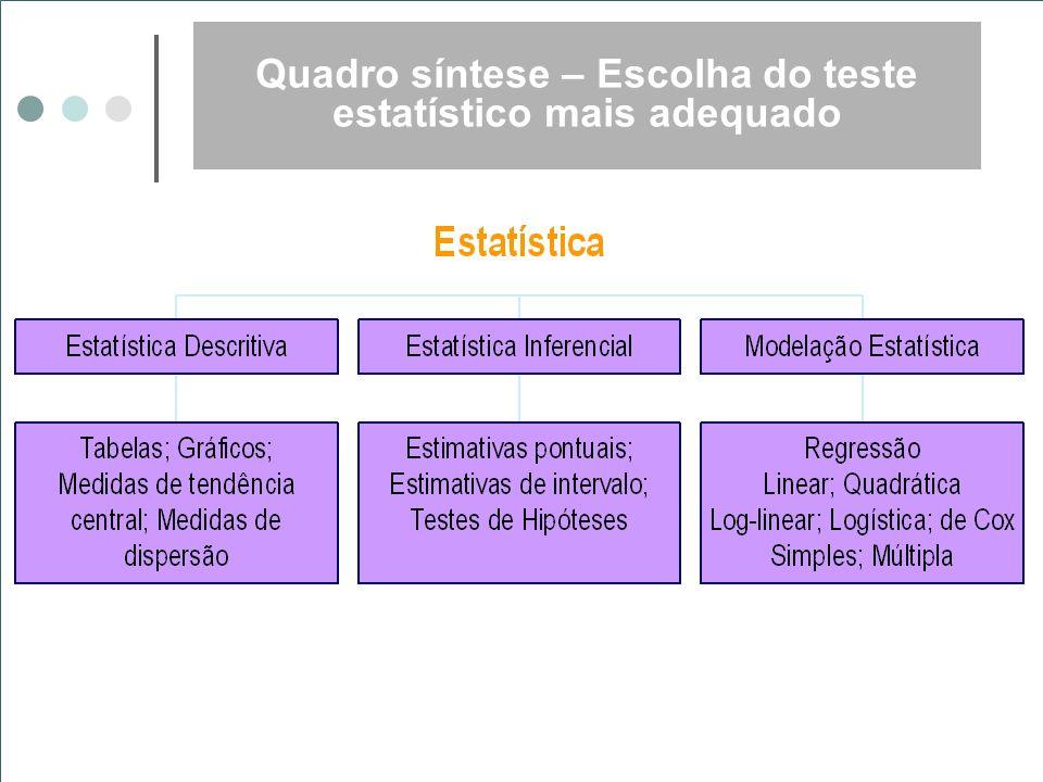 Testes de hipótese Variáveis Quantitativas 1 Grupo Teste t para uma média 2 Grupos Dependentes (emparelhados) Teste t para grupos dependentes; Teste de posições assinaladas de Wilcoxon Independentes Teste t para grupos independentes; Teste de Mann-Whitney > 3 Grupos Independentes One Way ANOVA; Teste de Kruskal Wallis Variáveis Categóricas 2 Categorias 2 Grupos Dependentes (emparelhados) Teste de McNemar Independentes Teste de Qui- -quadrado; Teste exacto de Fisher > 2 Grupos Teste de Qui-quadrado > 2 Categorias Teste de Qui-quadrado Testes de Hipóteses