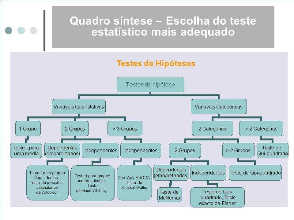Testes de hipótese Variáveis Quantitativas 1 Grupo Teste t para uma média 2 Grupos Dependentes (emparelhados) Teste t para grupos dependentes; Teste d