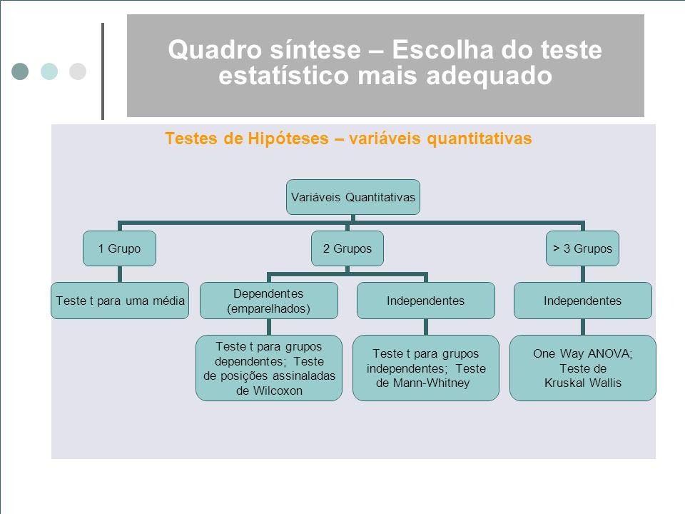 Quadro síntese – Escolha do teste estatístico mais adequado Testes de Hipóteses – variáveis quantitativas