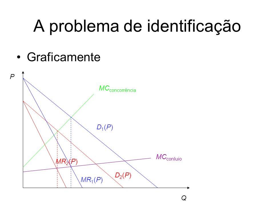 A problema de identificação Graficamente Q P D1(P)D1(P) MR 1 (P) D2(P)D2(P) MR 2 (P) MC conluio MC concorrência