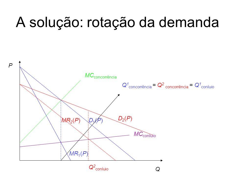 A solução: rotação da demanda Q P D1(P)D1(P) MR 1 (P) D2(P)D2(P) MR 2 (P) MC conluio MC concorrência Q 1 concorrência = Q 2 concorrência = Q 1 conluio