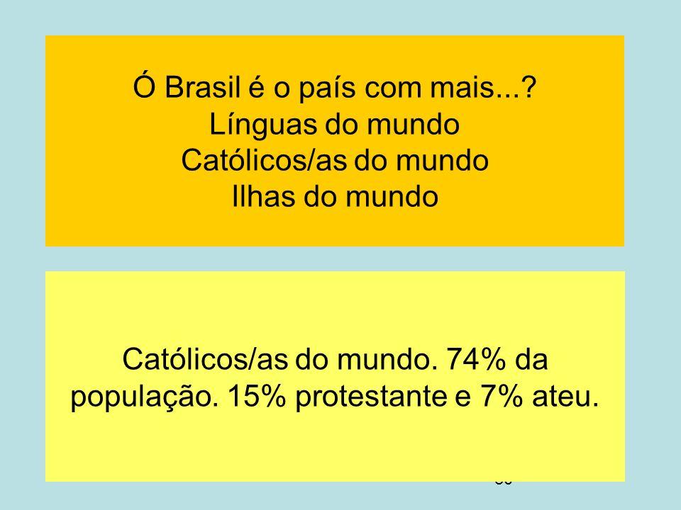 30 Ó Brasil é o país com mais...? Línguas do mundo Católicos/as do mundo Ilhas do mundo Católicos/as do mundo. 74% da população. 15% protestante e 7%