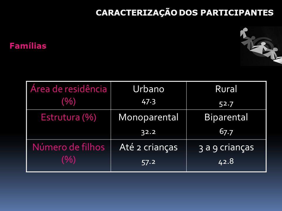 Famílias Área de residência (%) Urbano 47.3 Rural 52.7 Estrutura (%)Monoparental 32.2 Biparental 67.7 Número de filhos (%) Até 2 crianças 57.2 3 a 9 c