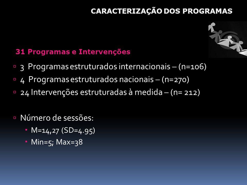 31 Programas e Intervenções 3 Programas estruturados internacionais – (n=106) 4 Programas estruturados nacionais – (n=270) 24 Intervenções estruturada