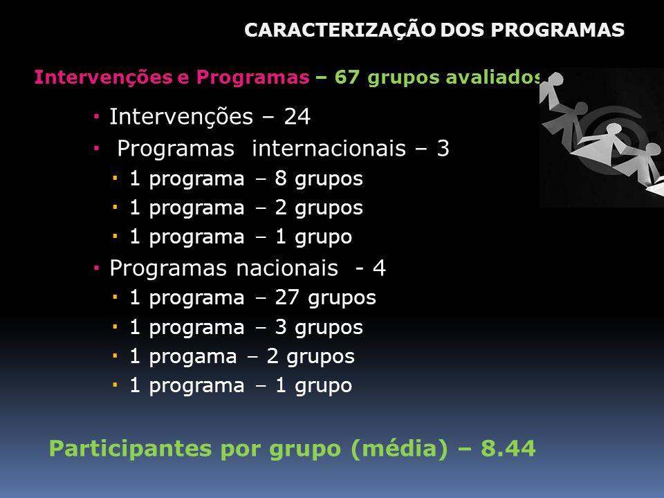 Intervenções e Programas – 67 grupos avaliados Intervenções – 24 Programas internacionais – 3 1 programa – 8 grupos 1 programa – 2 grupos 1 programa –