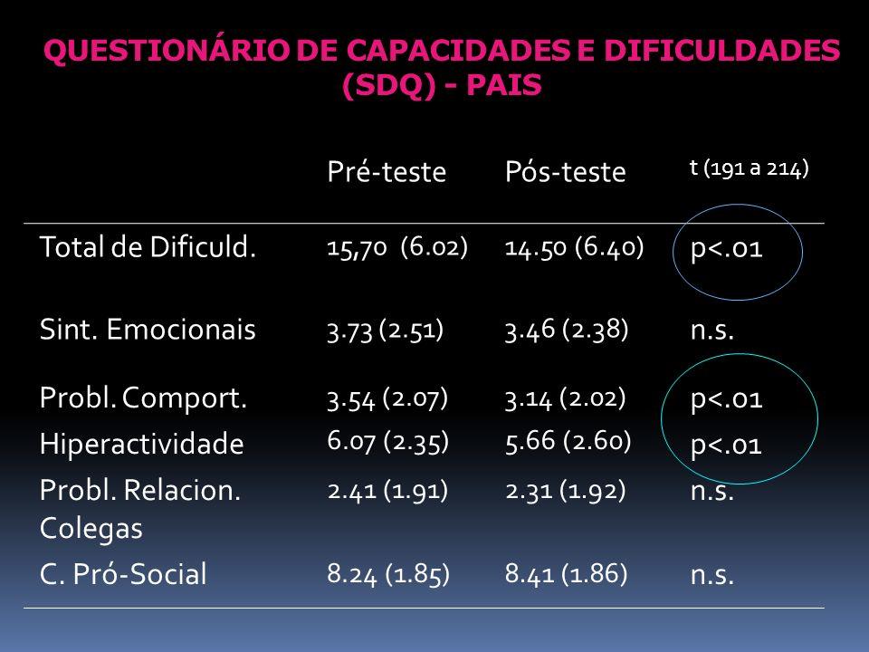 QUESTIONÁRIO DE CAPACIDADES E DIFICULDADES (SDQ) - PAIS Pré-testePós-teste t (191 a 214) Total de Dificuld. 15,70 (6.02)14.50 (6.40) p<.o1 Sint. Emoci
