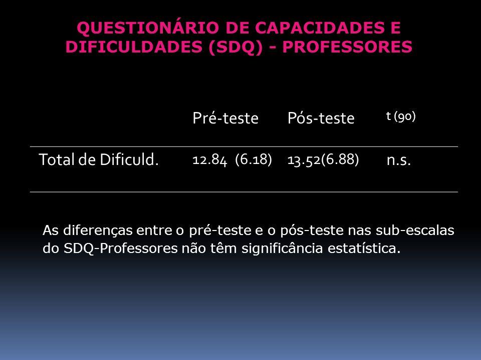 Pré-testePós-teste t (90) Total de Dificuld. 12.84 (6.18)13.52(6.88) n.s. As diferenças entre o pré-teste e o pós-teste nas sub-escalas do SDQ-Profess