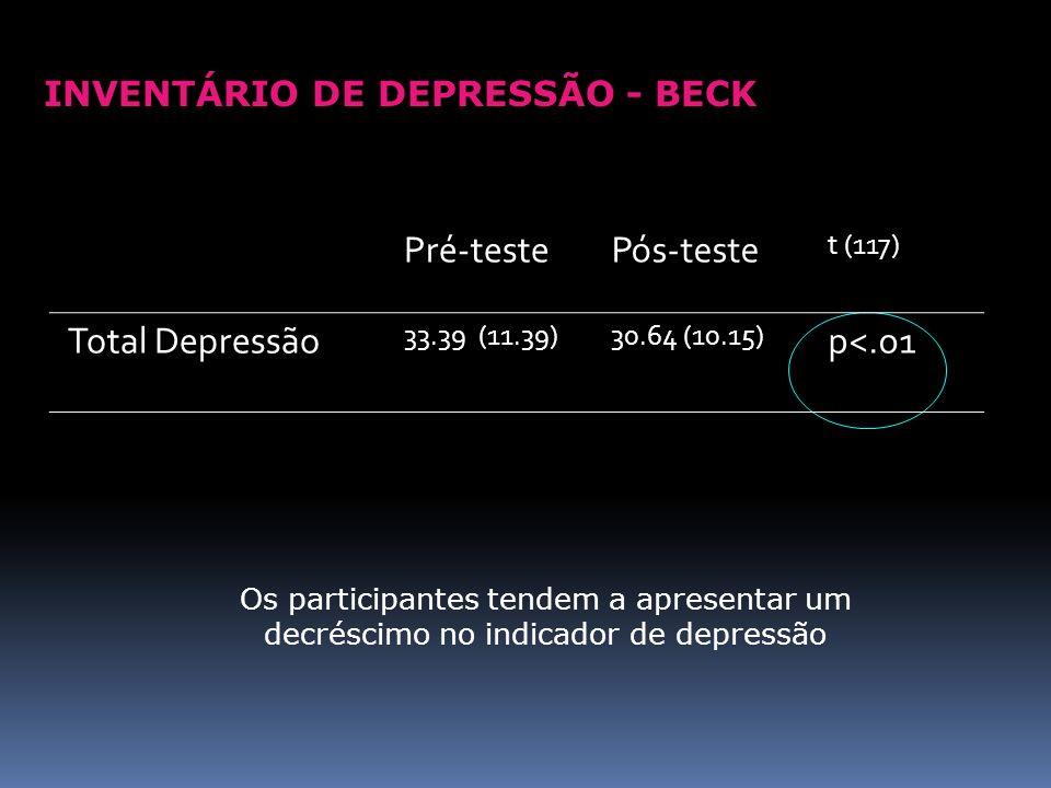 INVENTÁRIO DE DEPRESSÃO - BECK Pré-testePós-teste t (117) Total Depressão 33.39 (11.39)30.64 (10.15) p<.o1 Os participantes tendem a apresentar um dec
