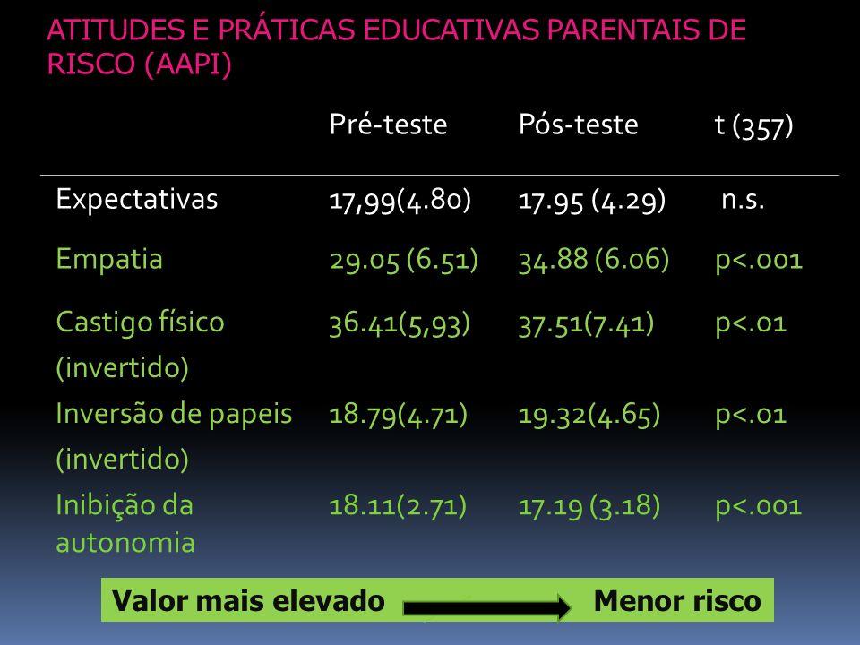 ATITUDES E PRÁTICAS EDUCATIVAS PARENTAIS DE RISCO (AAPI) Pré-testePós-testet (357) Expectativas17,99(4.80)17.95 (4.29) n.s. Empatia29.05 (6.51)34.88 (