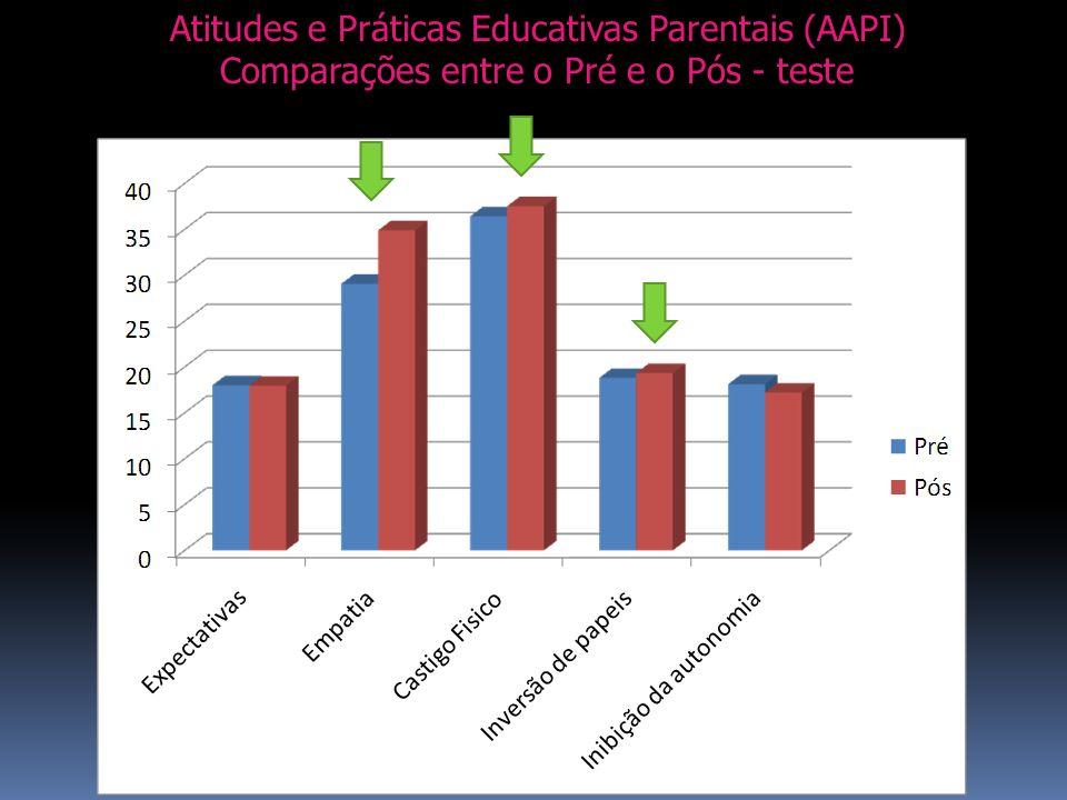 Atitudes e Práticas Educativas Parentais (AAPI) Comparações entre o Pré e o Pós - teste