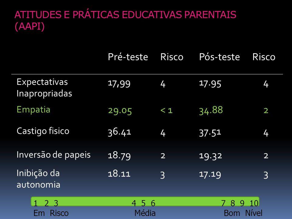 ATITUDES E PRÁTICAS EDUCATIVAS PARENTAIS (AAPI) Pré-testeRiscoPós-testeRisco Expectativas Inapropriadas 17,99417.954 Empatia 29.05< 134.882 Castigo fi