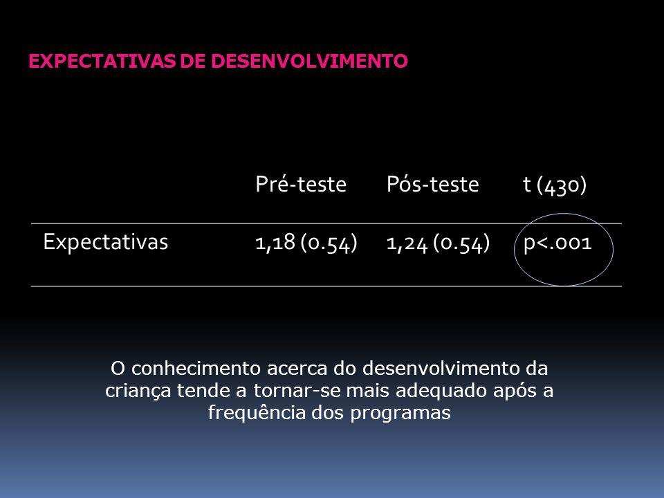 EXPECTATIVAS DE DESENVOLVIMENTO Pré-testePós-testet (430) Expectativas1,18 (0.54)1,24 (0.54)p<.oo1 O conhecimento acerca do desenvolvimento da criança