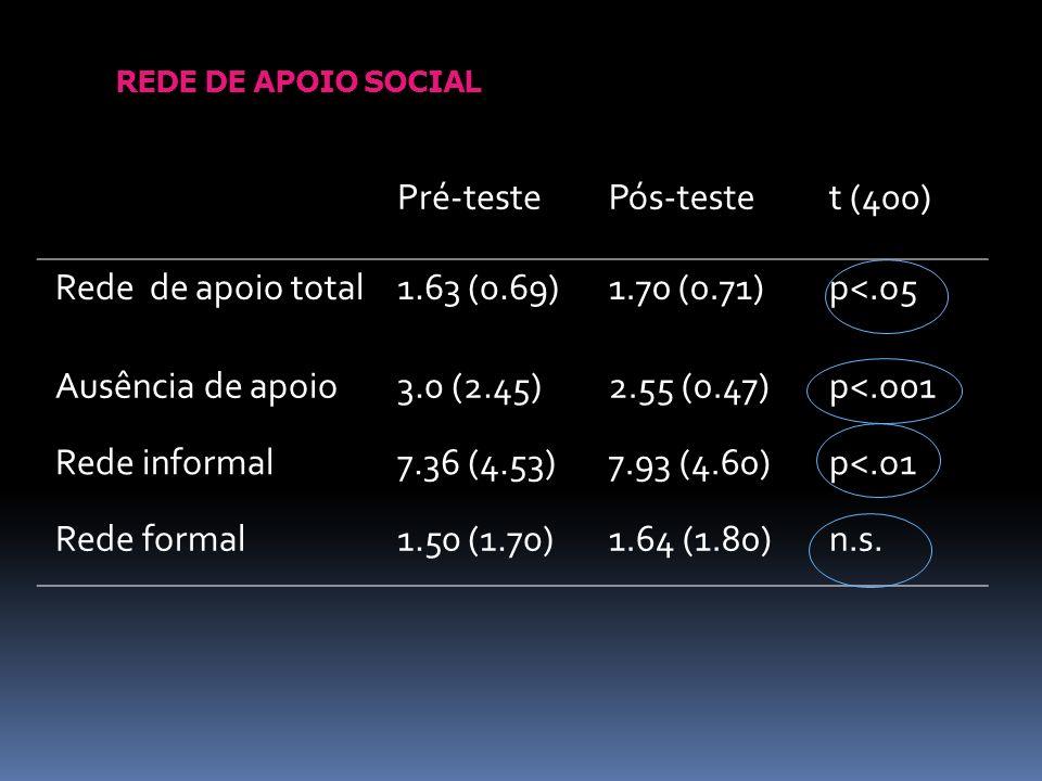 REDE DE APOIO SOCIAL Pré-testePós-testet (400) Rede de apoio total1.63 (0.69)1.70 (0.71)p<.o5 Ausência de apoio3.0 (2.45)2.55 (0.47)p<.o01 Rede inform