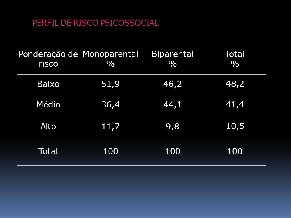 PERFIL DE RISCO PSICOSSOCIAL Ponderação de risco Monoparental % Biparental % Total % Baixo51,946,2 48,2 Médio36,444,1 41,4 Alto11,79,8 10,5 Total100