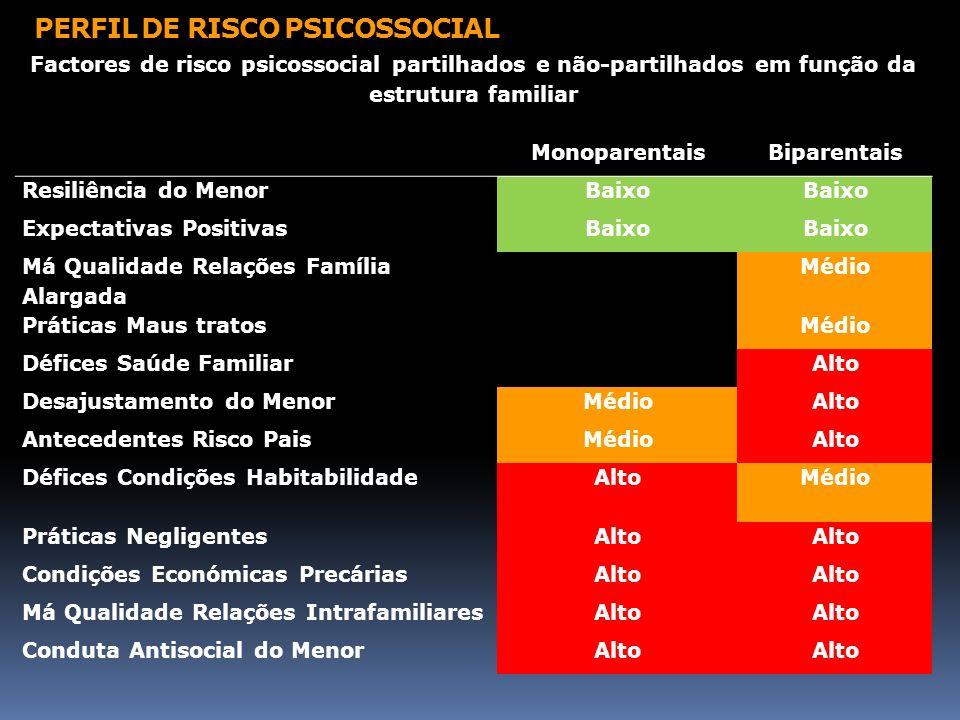 PERFIL DE RISCO PSICOSSOCIAL Factores de risco psicossocial partilhados e não-partilhados em função da estrutura familiar MonoparentaisBiparentais Res