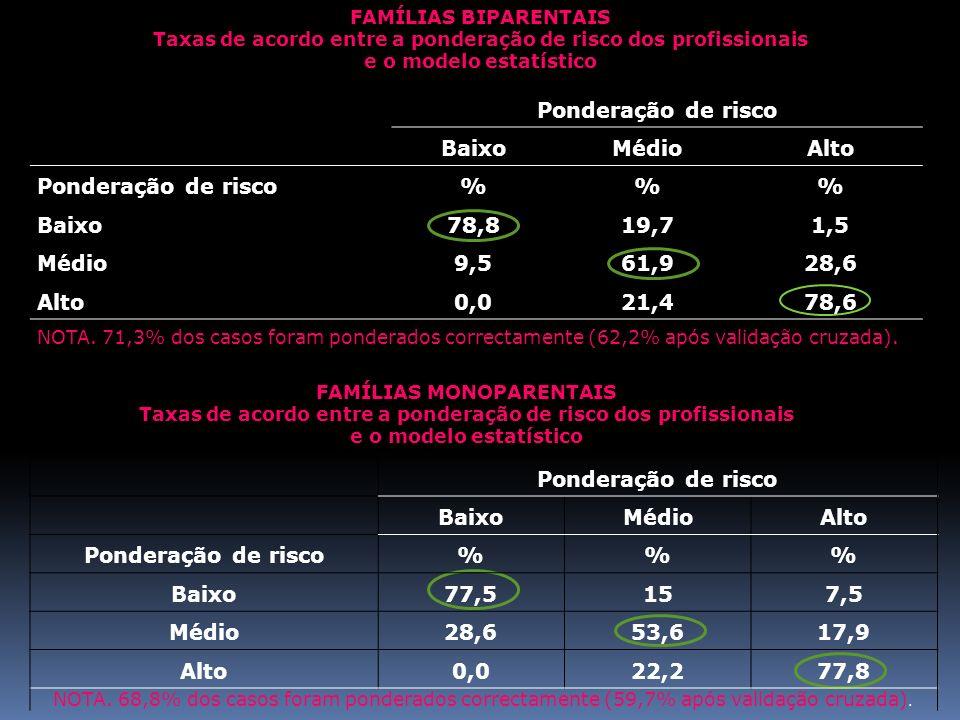 Ponderação de risco BaixoMédioAlto Ponderação de risco %% Baixo 78,819,71,5 Médio 9,561,928,6 Alto 0,021,478,6 NOTA. 71,3% dos casos foram ponderados