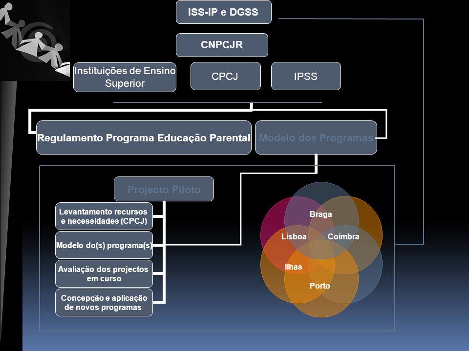 CNPCJR ISS-IP e DGSS CPCJIPSS Modelo dos ProgramasRegulamento Programa Educação Parental LisboaCoimbra Ilhas Braga Porto Instituições de Ensino Superi