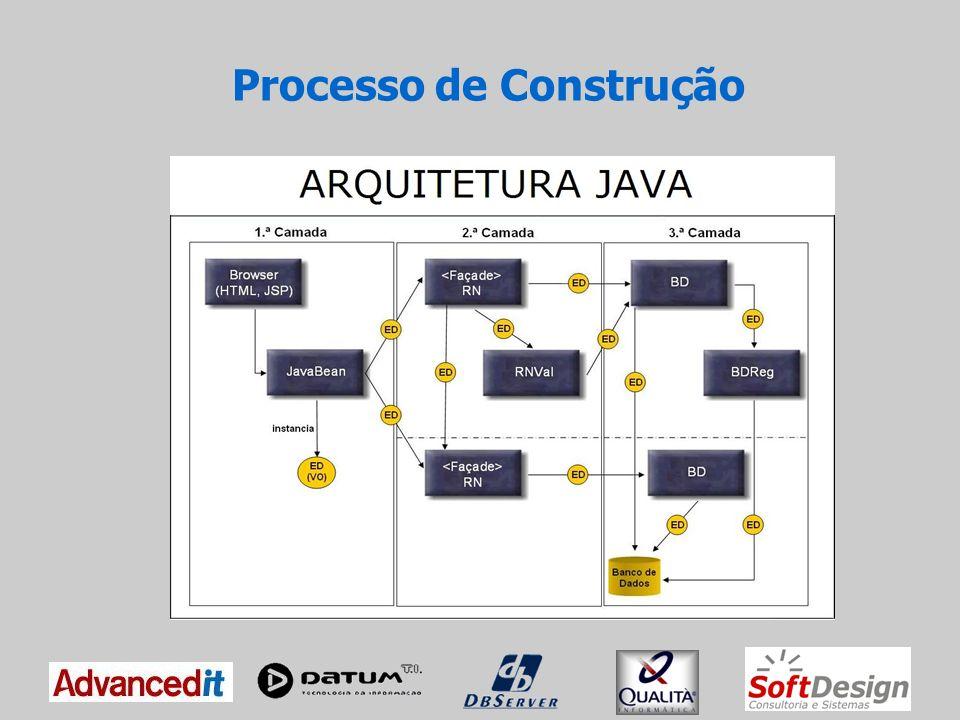 Ciclo de Construção i - QA de Entrada de pacotes ii - Construção 2a./3a Camada iii - Construção 1a.