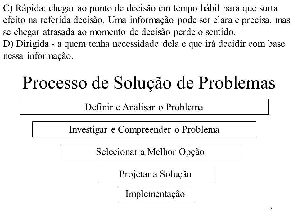 3 Processo de Solução de Problemas Definir e Analisar o Problema Investigar e Compreender o Problema Selecionar a Melhor Opção Projetar a Solução Impl