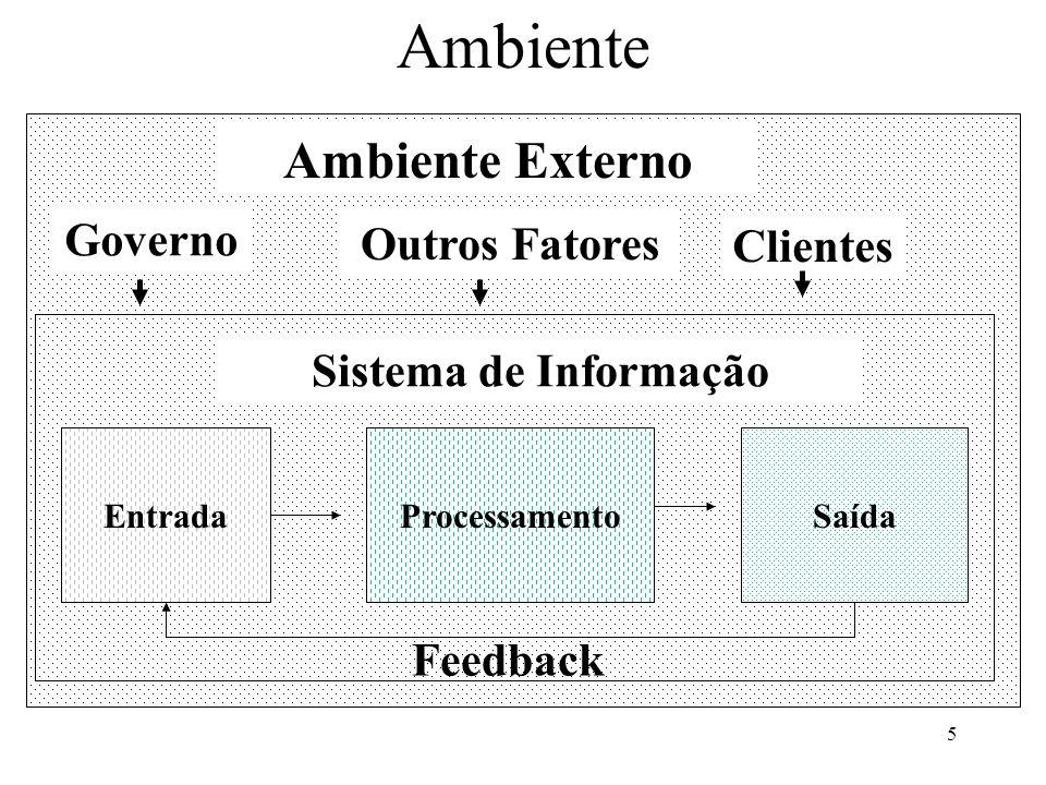5 Ambiente EntradaProcessamentoSaída Ambiente Externo Sistema de Informação Feedback Governo Clientes Outros Fatores