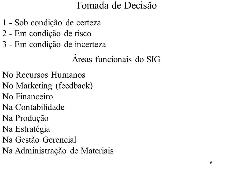 6 Tomada de Decisão 1 - Sob condição de certeza 2 - Em condição de risco 3 - Em condição de incerteza Áreas funcionais do SIG No Recursos Humanos No M