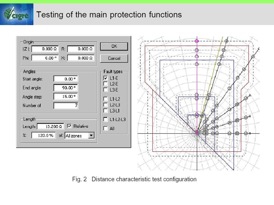 Testes de Esquemas de Proteção de Distância Etapa final do teste da proteção de distância Assume que todos os componentes individuais da proteção de distância operam corretamente.
