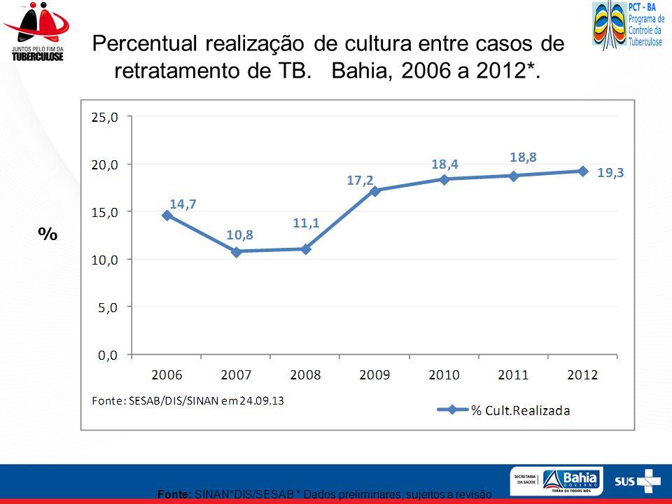 Percentual realização de cultura entre casos de retratamento de TB. Bahia, 2006 a 2012*. % Fonte: SINAN*DIS/SESAB * Dados preliminares, sujeitos a rev