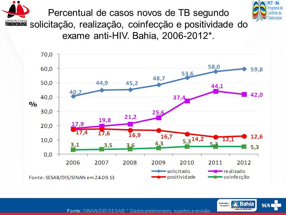 Percentual de casos novos de TB segundo solicitação, realização, coinfecção e positividade do exame anti-HIV. Bahia, 2006-2012*. Fonte: SINAN/DIS/SESA
