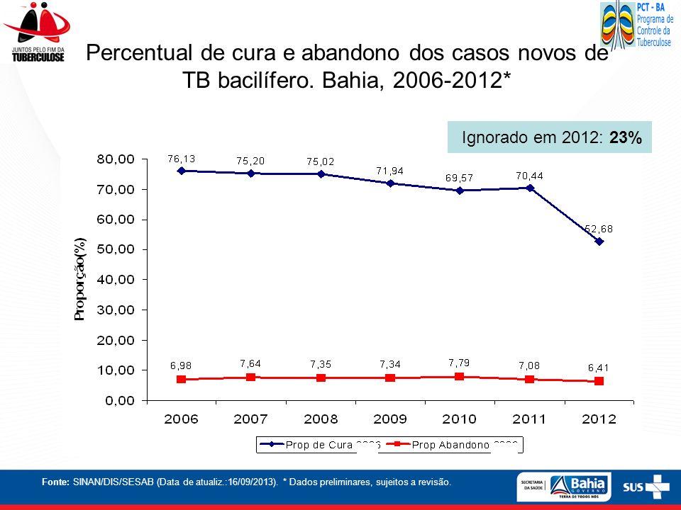 Percentual de cura e abandono dos casos novos de TB bacilífero. Bahia, 2006-2012* Fonte: SINAN/DIS/SESAB (Data de atualiz.:16/09/2013). * Dados prelim