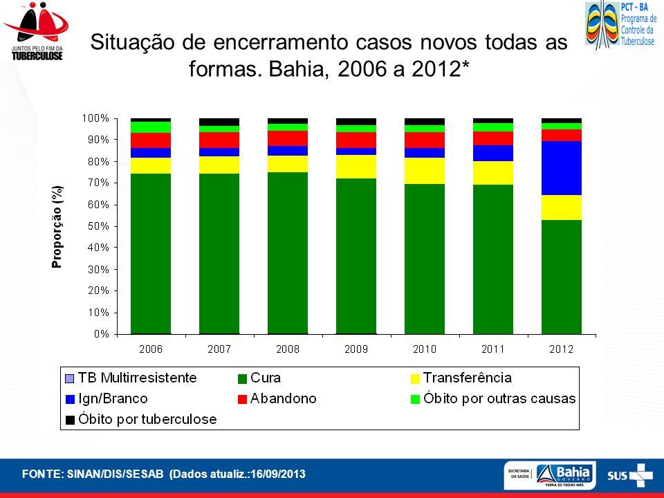 FONTE: SINAN/DIS/SESAB (Dados atualiz.:16/09/2013 Situação de encerramento casos novos todas as formas. Bahia, 2006 a 2012*