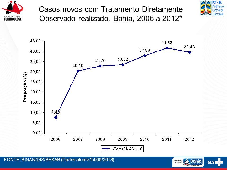 FONTE: SINAN/DIS/SESAB (Dados atualiz 24/09/2013) Casos novos com Tratamento Diretamente Observado realizado. Bahia, 2006 a 2012*