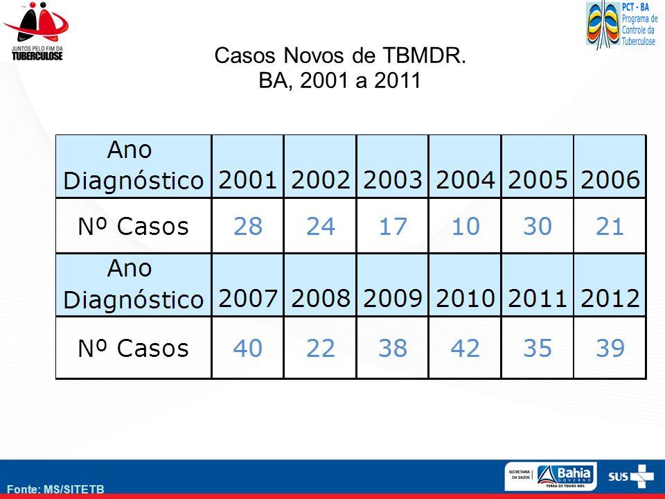 Fonte: MS/SITETB Casos Novos de TBMDR. BA, 2001 a 2011