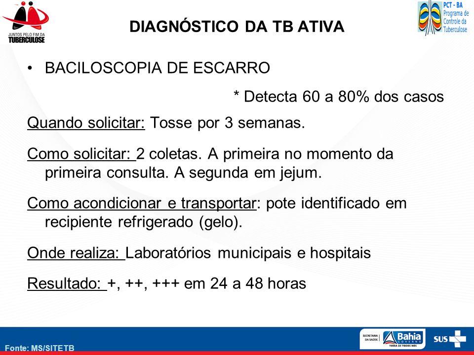 Fonte: MS/SITETB DIAGNÓSTICO DA TB ATIVA BACILOSCOPIA DE ESCARRO * Detecta 60 a 80% dos casos Quando solicitar: Tosse por 3 semanas. Como solicitar: 2