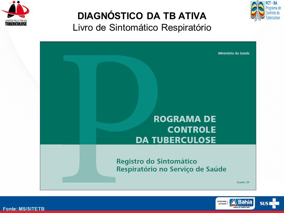 Fonte: MS/SITETB DIAGNÓSTICO DA TB ATIVA Livro de Sintomático Respiratório