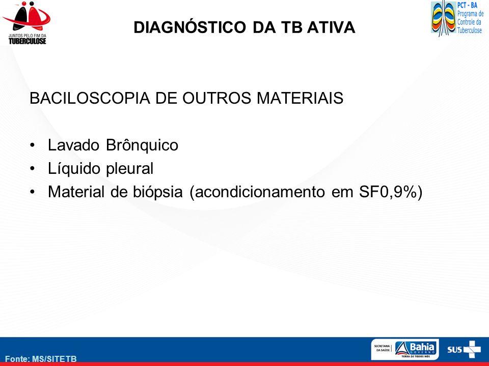 Fonte: MS/SITETB DIAGNÓSTICO DA TB ATIVA BACILOSCOPIA DE OUTROS MATERIAIS Lavado Brônquico Líquido pleural Material de biópsia (acondicionamento em SF