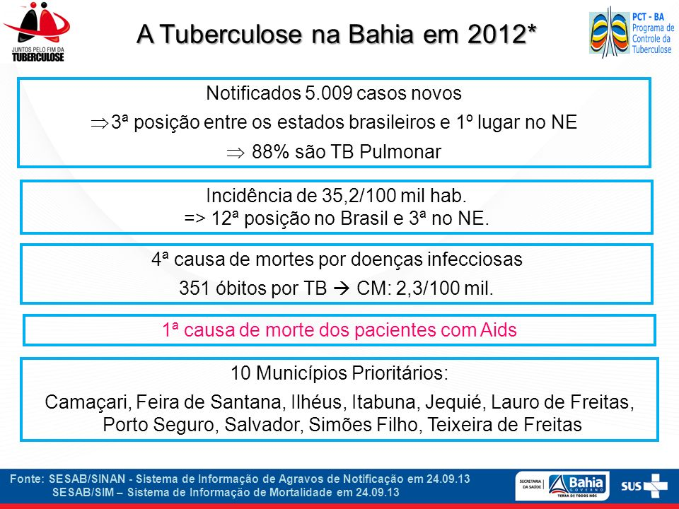 Metas Nacionais do PCT Manter a detecção anual de pelo menos 70% dos casos estimados de TB Tratar corretamente 100% dos casos de TB diagnosticados curando pelo menos 85%.
