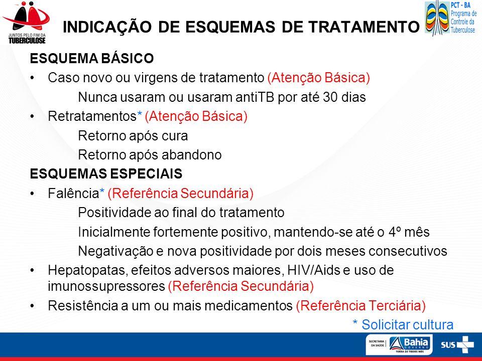 INDICAÇÃO DE ESQUEMAS DE TRATAMENTO ESQUEMA BÁSICO Caso novo ou virgens de tratamento (Atenção Básica) Nunca usaram ou usaram antiTB por até 30 dias R