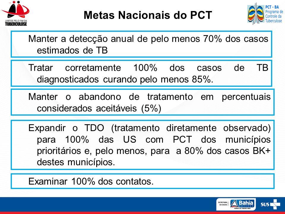 Metas Nacionais do PCT Manter a detecção anual de pelo menos 70% dos casos estimados de TB Tratar corretamente 100% dos casos de TB diagnosticados cur