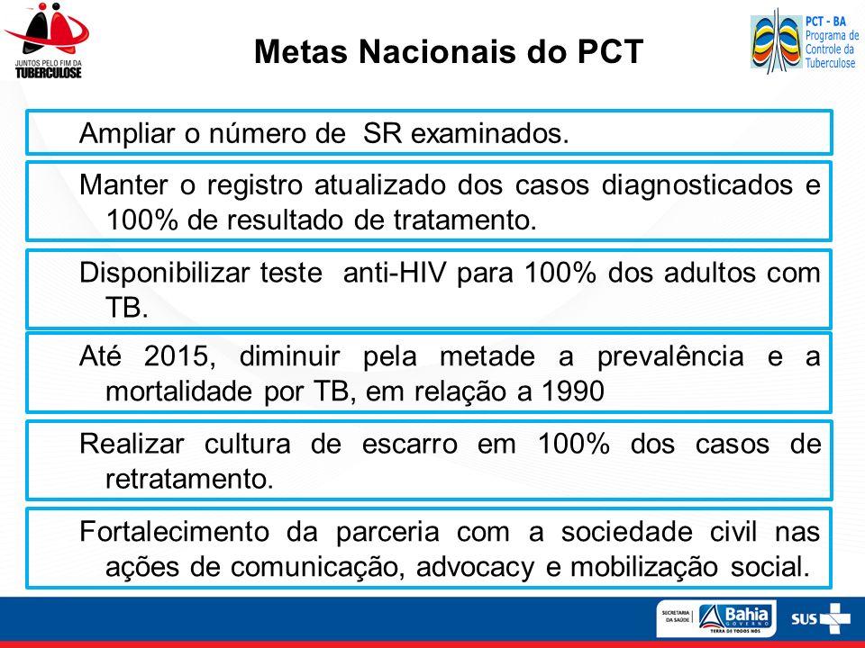 Incidência de Tuberculose Todas as Formas Bahia, 2009-2012.