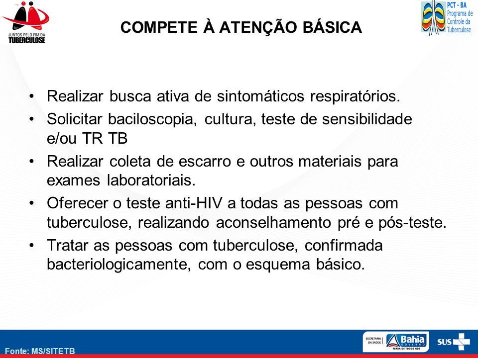 Fonte: MS/SITETB COMPETE À ATENÇÃO BÁSICA Realizar busca ativa de sintomáticos respiratórios. Solicitar baciloscopia, cultura, teste de sensibilidade