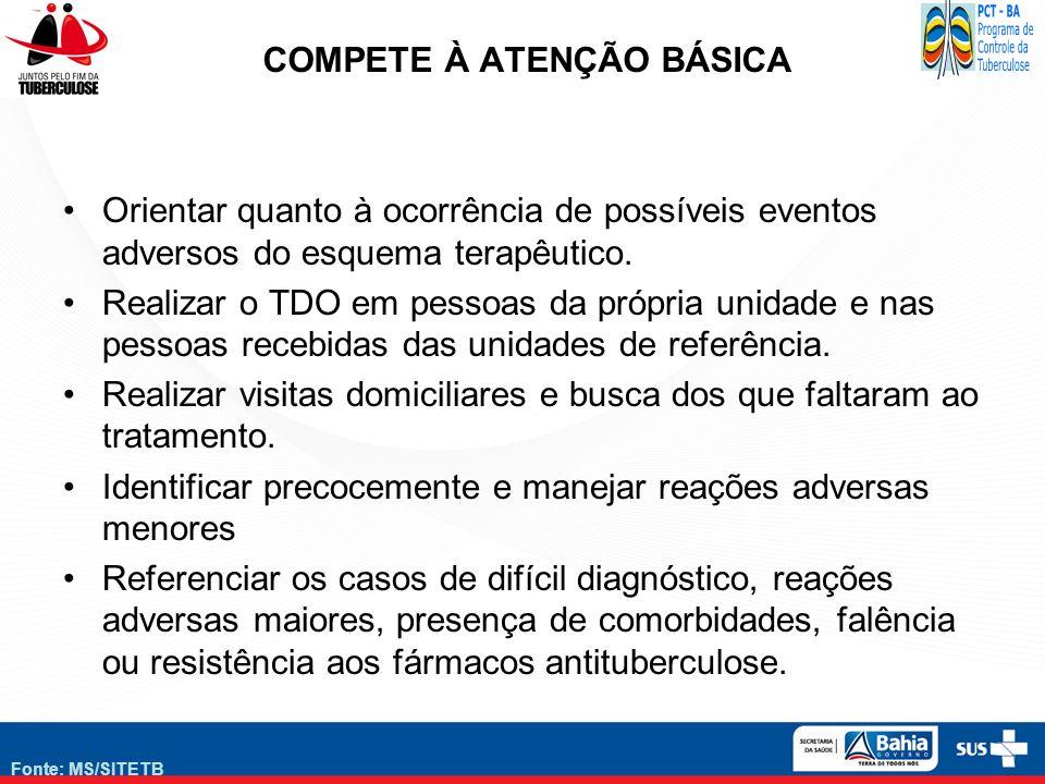 Fonte: MS/SITETB COMPETE À ATENÇÃO BÁSICA Orientar quanto à ocorrência de possíveis eventos adversos do esquema terapêutico. Realizar o TDO em pessoas