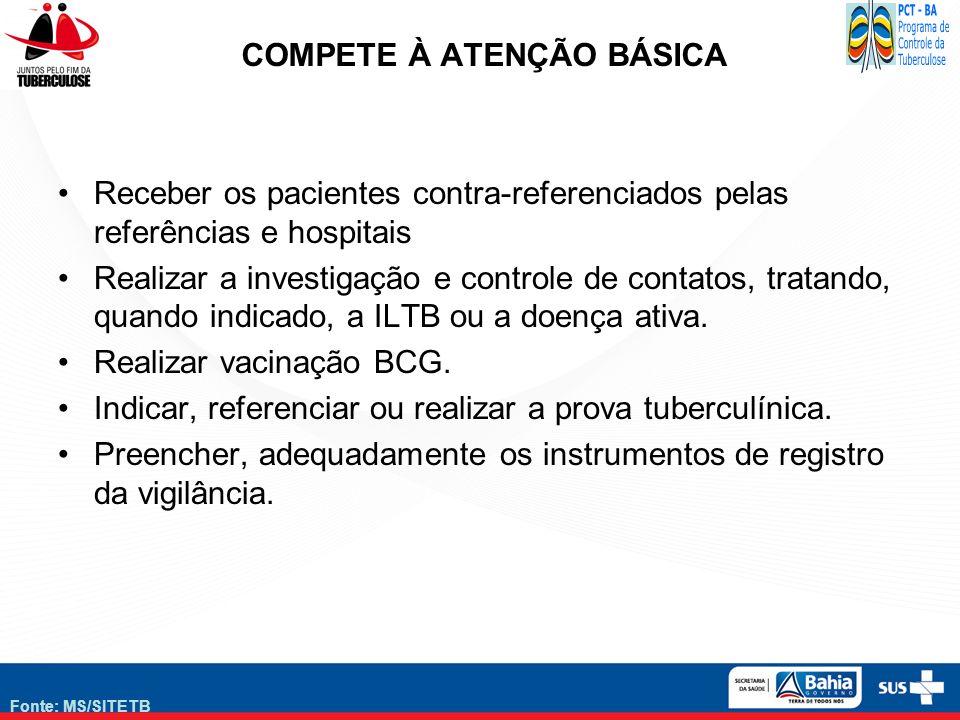 Fonte: MS/SITETB COMPETE À ATENÇÃO BÁSICA Receber os pacientes contra-referenciados pelas referências e hospitais Realizar a investigação e controle d